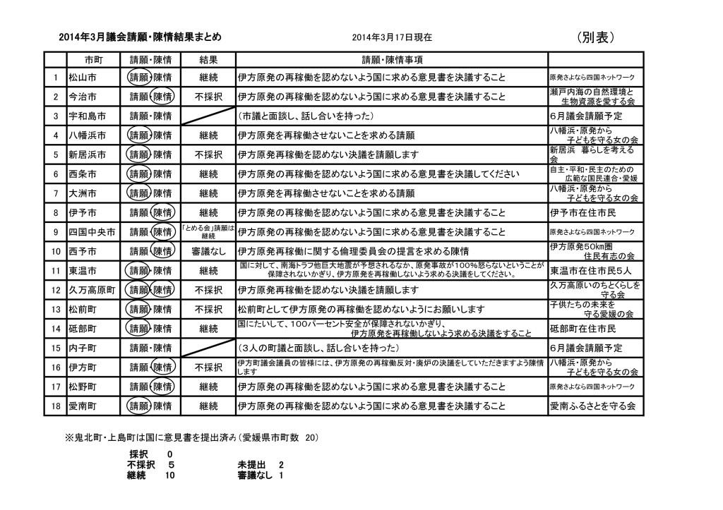 2014年3月市町議会請願・陳情結果1